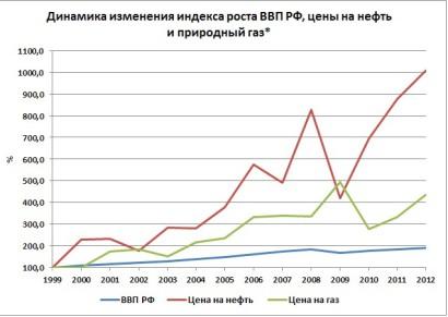 ВВП РФ, цена нефти и газа