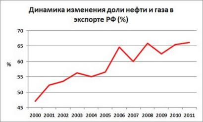 доля нефти и газа в экспорте РФ