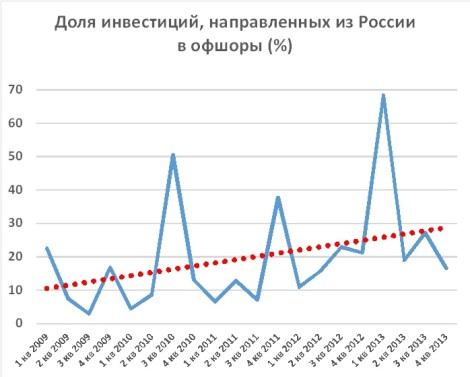 Динамика российский инвестиций в офшоры