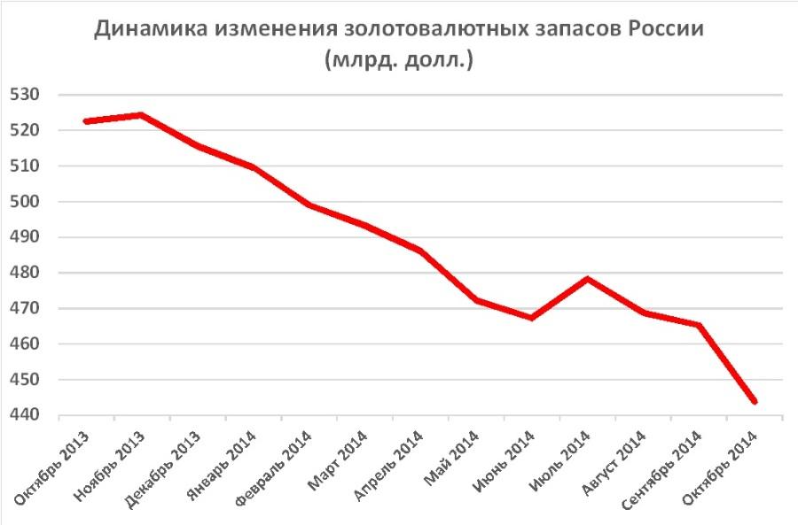 Рейтинг стран снг по объему золотовалютных резервов